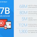 Google Bad Ads レポート日本語訳:2016年 17億の広告を削除・無効化