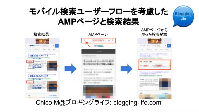 モバイル検索ユーザーフローを考慮したAMPページと検索結果画面