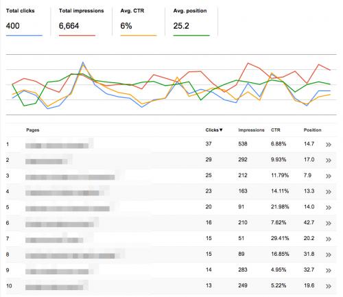 検索アナリティクス トップ10ページの主要指標データ